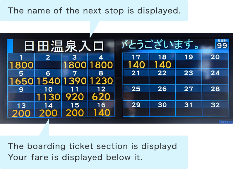 The next stop and its name as well as fare is constantly displayed on the front monitor.